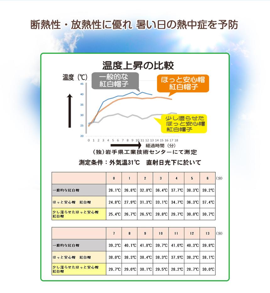 断熱性・放射性に優れ 暑い日の熱中症を予防